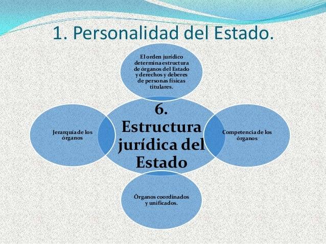 Te Unidad 4 Estructuras Y Funciones Del Estado