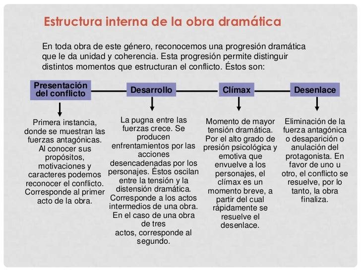 Unidad N 1 El Drama 2