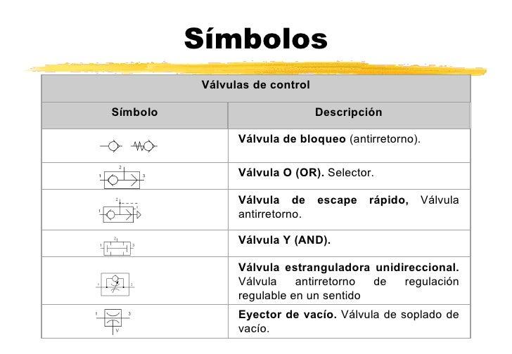 Valvula antirretorno neumatica simbologia