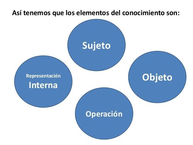 Unidad temática  1.1 conocimiento Slide 3
