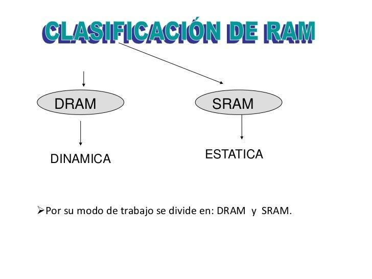 DRAM                           SRAM  DINAMICA                      ESTATICAPor su modo de trabajo se divide en: DRAM y SR...