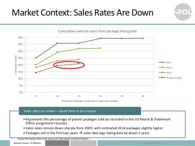 BusinessSense• IPMatters 0% 5% 10% 15% 20% 25% 30% 35% 40% <1 <2 <3 <4 <5 <6 Cumulate%Sold TimefromPackageListing...