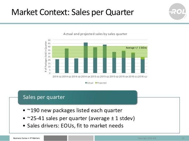 BusinessSense• IPMatters MarketContext:SalesperQuarter 12 0 5 10 15 20 25 30 35 40 45 50 2014-Q1 2014-Q2 2014-Q3 20...
