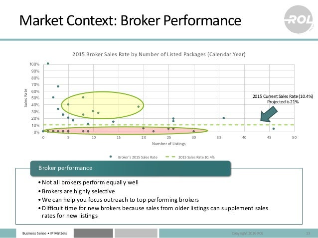 BusinessSense• IPMatters MarketContext:BrokerPerformance 13 •Notallbrokersperformequallywell •Brokersarehighl...