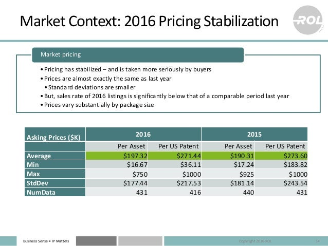 BusinessSense• IPMatters MarketContext:2016PricingStabilization 14 AskingPrices($K) 2016 2015 PerAsset PerUSPa...