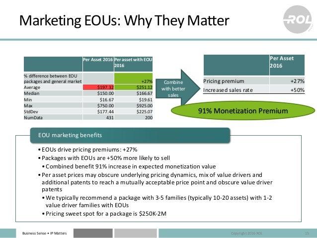 BusinessSense• IPMatters MarketingEOUs:WhyTheyMatter 15 PerAsset2016 PerassetwithEOU 2016 %differencebetween...