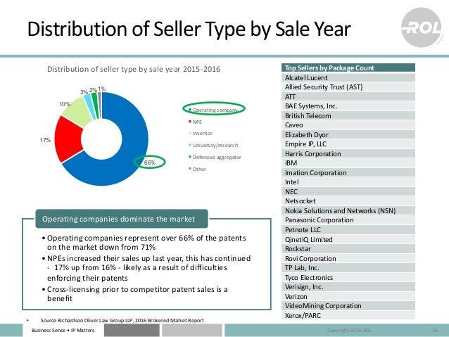 BusinessSense• IPMatters 66% 17% 10% 3%2%1% Distributionofsellertypebysaleyear2015-2016 Operatingcompany NPE In...