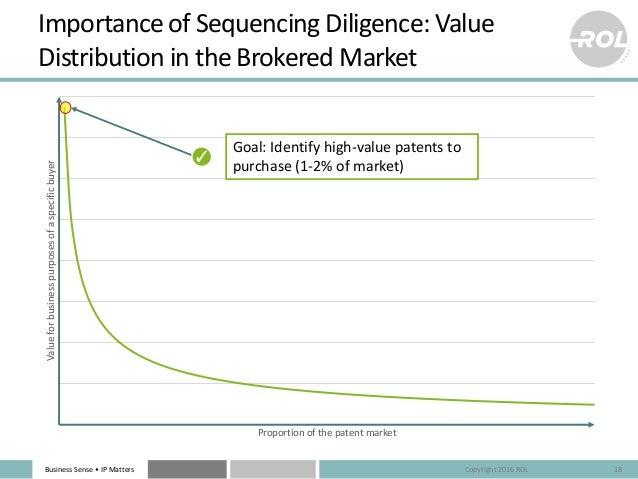BusinessSense• IPMatters Valueforbusinesspurposesofaspecificbuyer Proportionofthepatentmarket Importanceof...