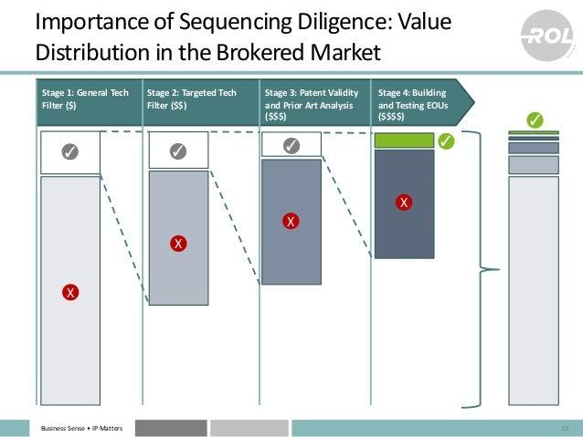 BusinessSense• IPMatters ImportanceofSequencingDiligence:Value DistributionintheBrokeredMarket 19 Stage1:Gen...