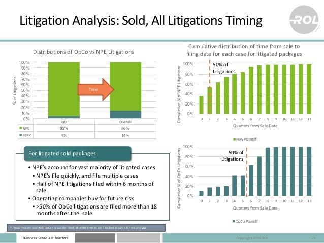 BusinessSense• IPMatters Q0 Overall NPE 96% 86% OpCo 4% 14% 0% 10% 20% 30% 40% 50% 60% 70% 80% 90% 100% %ofLitigation...