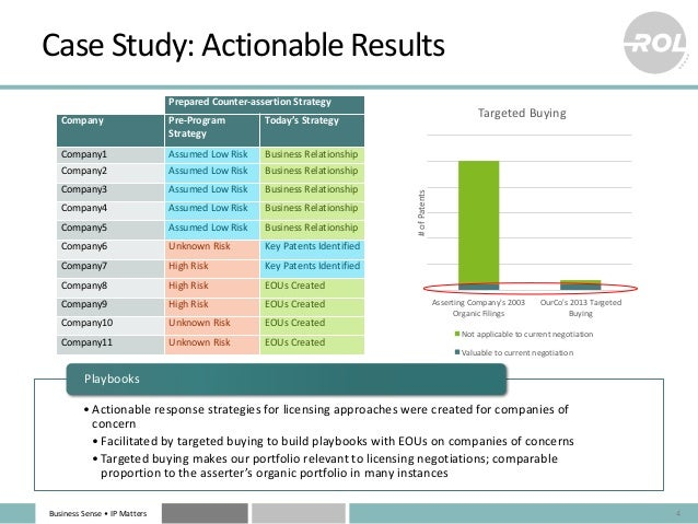 BusinessSense• IPMatters CaseStudy:ActionableResults PreparedCounter-assertionStrategy Company Pre-Program Strate...