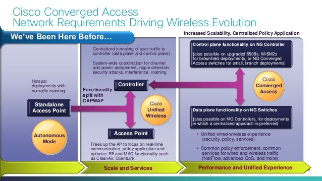 Unified Access Update - 11AC and Switching Platform