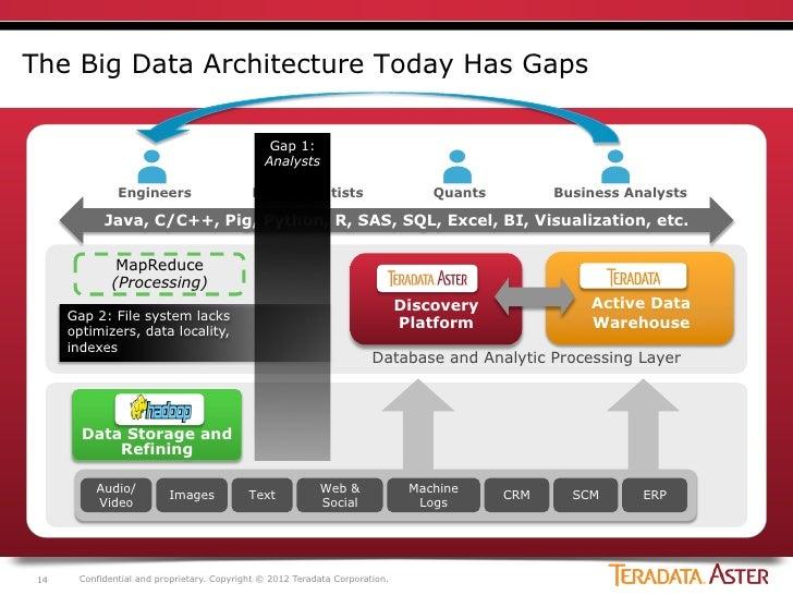 Unified big data architecture for Architecture big data