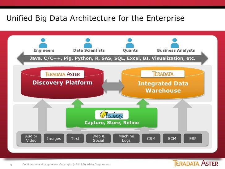 Multi hadoop the definitive guide 3rd edition early release for Architecture big data