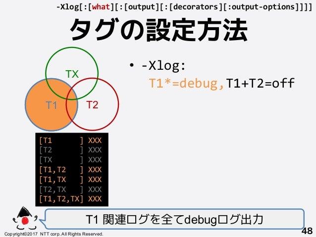 タグの設定方法! T1 関連ログを全てdebugログ出力 Copyright©2017 NTT corp. All Rights Reserved.+ 48! -Xlog[:[what][:[output][:[decorators][:out...