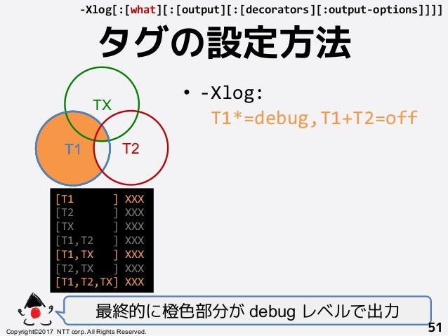 T1+ タグの設定方法! 最終的に橙色部分が debug レベルで出力 Copyright©2017 NTT corp. All Rights Reserved.+ 51! -Xlog[:[what][:[output][:[decorator...