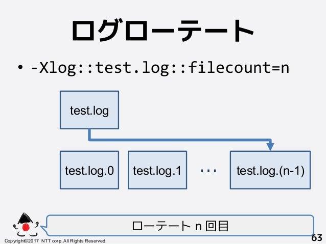 ログローテート! • -Xlog::test.log::filecount=n ローテート n 回目 Copyright©2017 NTT corp. All Rights Reserved.+ 63! test.log+ test.log...