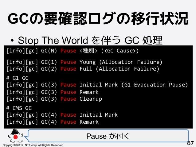 GCの要確認ログの移行状況! • Stop The World を伴う GC 処理 Pause が付く Copyright©2017 NTT corp. All Rights Reserved.+ 67! [info][gc]GC(N)P...