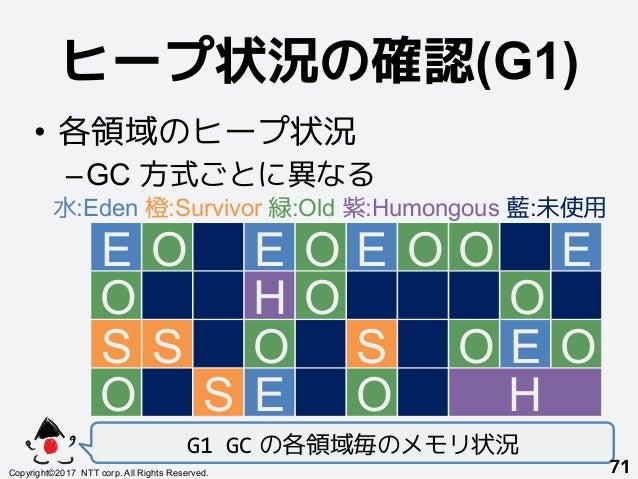 ヒープ状況の確認(G1)! • 各領域のヒープ状況 –GC 方式ごとに異なる G1GC の各領域毎のメモリ状況 Copyright©2017 NTT corp. All Rights Reserved.+ 71! E+ O S+ O O...