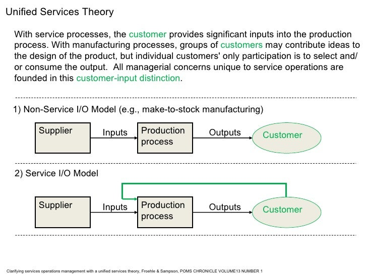 Supplier Production process Customer Inputs Outputs Supplier Production process Customer Inputs Outputs With service proce...