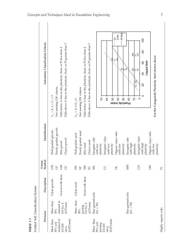 Unified soil classification system for Soil description