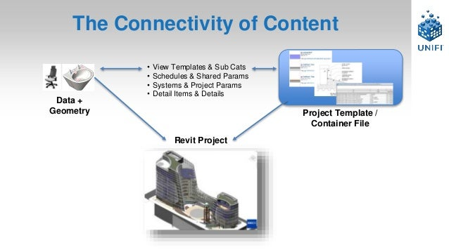 Get Your BIM Content in Shape: Best Practices & Lessons Learned - Uni…