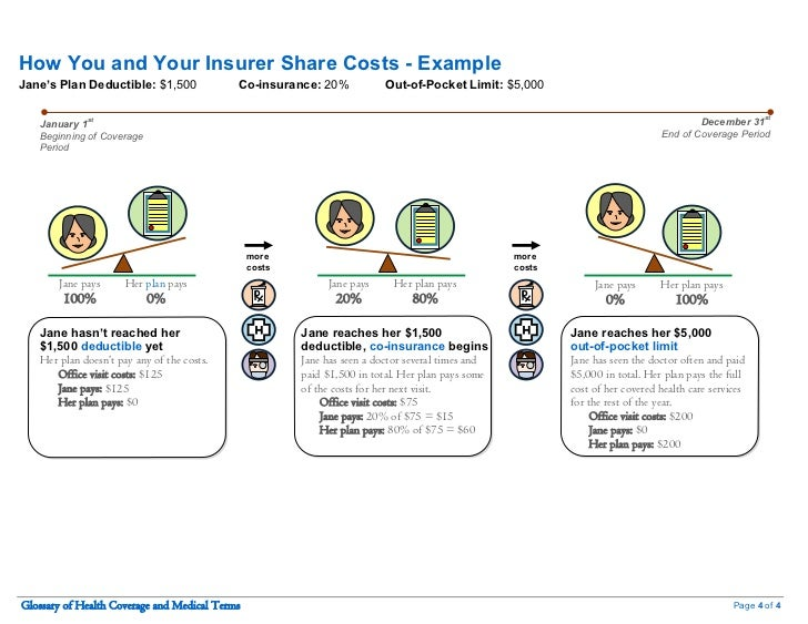 How You and Your Insurer Share Costs - ExampleJane's Plan Deductible: $1,500              Co-insurance: 20%             Ou...
