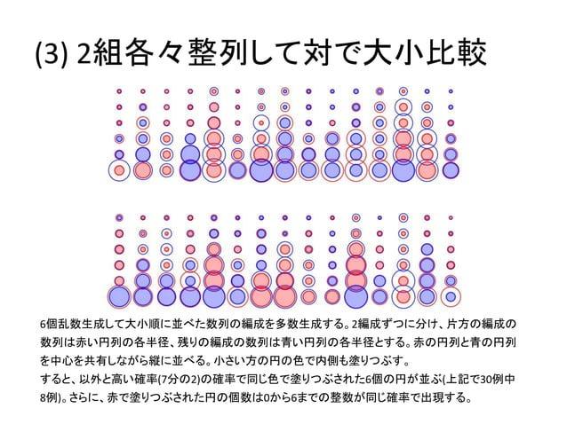 (3) 2組各々整列して対で大小比較  6個乱数生成して大小順に並べた数列の編成を多数生成する。2編成ずつに分け、片方の編成の  数列は赤い円列の各半径、残りの編成の数列は青い円列の各半径とする。赤の円列と青の円列  を中心を共有しながら縦に並...
