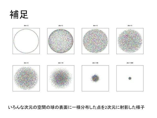 補足  いろんな次元の空間の球の表面に一様分布した点を2次元に射影した様子