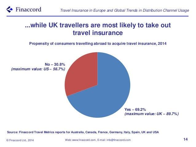 Travellers Car Insurance Uk