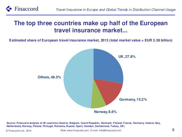 travel insurance in europe and global trends in distribution channel On travel insurance europe