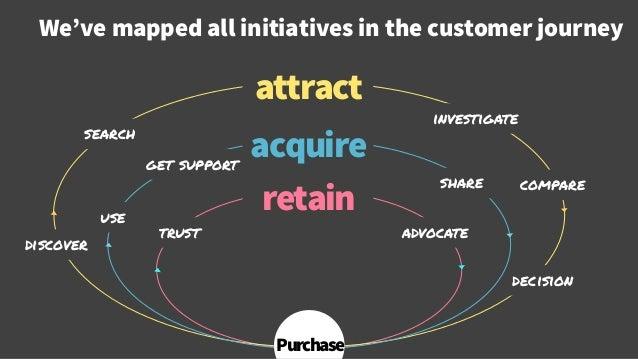 We've mapped all initiatives in the customer journey © Creuna discover search investigate compare decision advocate attrac...