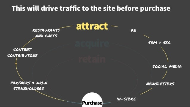 This will drive traffic to the site before purchase © Creuna attract acquire retain Purchase content contributors restaura...