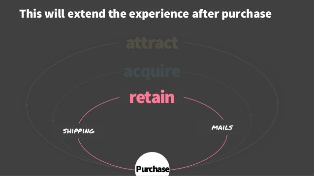 acquire This will extend the experience after purchase © Creuna attract retain shipping mails Purchase