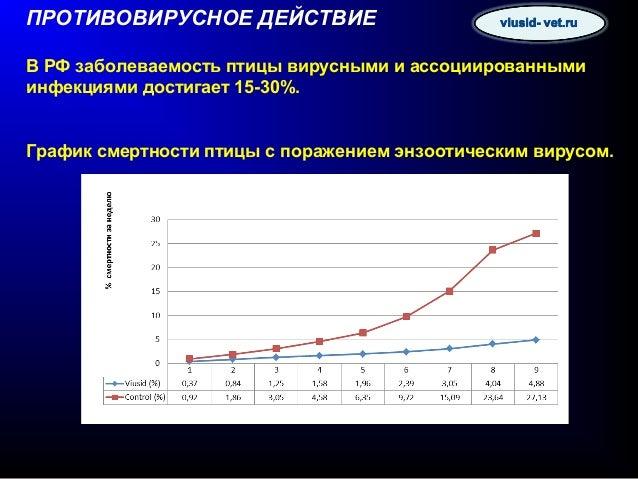 Одно из основных действующих веществ Виусида-ВЕТ – активированная глицирризиновая кислота. Глицирризиновая кислота - уника...