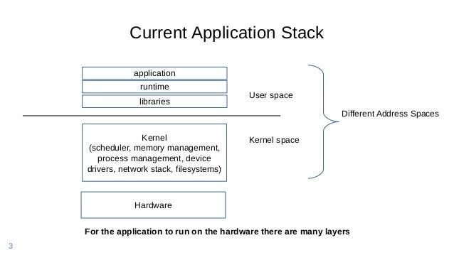3 Current Application Stack Hardware Kernel (scheduler, memory management, process management, device drivers, network sta...