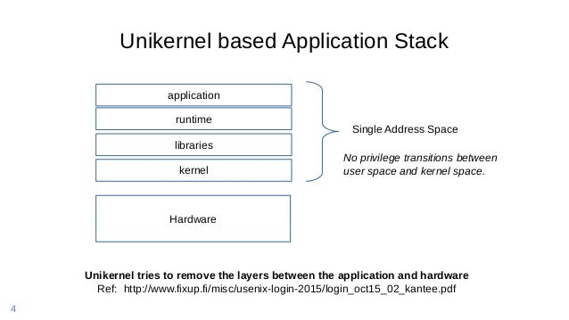 4 Unikernel based Application Stack Hardware Unikernel tries to remove the layers between the application and hardware Ref...