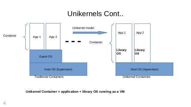 6 Host OS (hypervisor) App 1 App 2 Host OS (hypervisor) App 1 Library OS App 2 Library OS Container Container Guest OS Uni...