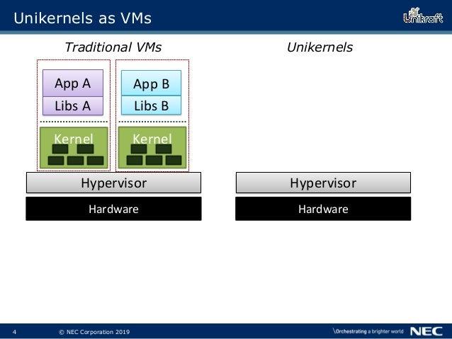 5 © NEC Corporation 2019 Unikernels as VMs App A Libs A App B Libs B Unikernels Kernel Hardware Kernel App B Libs B Tradit...