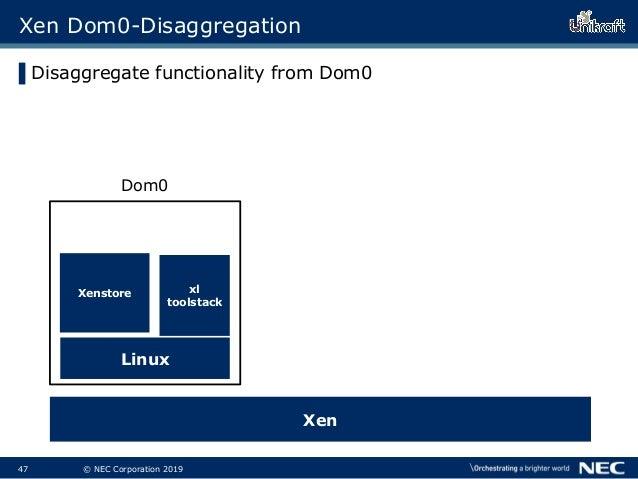 48 © NEC Corporation 2019 Xenstore Xen Dom0-Disaggregation ▌Disaggregate functionality from Dom0 XenStore stub domain (e....