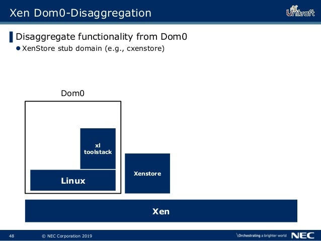 49 © NEC Corporation 2019 Xenstore Xen Dom0-Disaggregation ▌Disaggregate functionality from Dom0 XenStore stub domain (e....