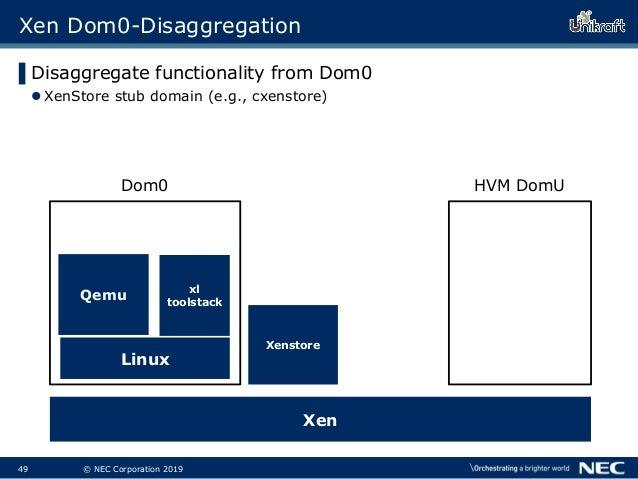 50 © NEC Corporation 2019 Xenstore Xen Dom0-Disaggregation ▌Disaggregate functionality from Dom0 XenStore stub domain (e....