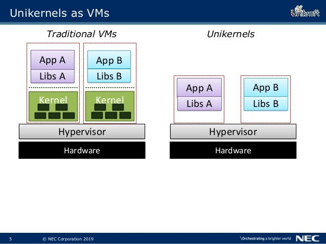 6 © NEC Corporation 2019 Unikernels as VMs ▌Unikernels are purpose-built  Thin kernel layer, only what application needs ...