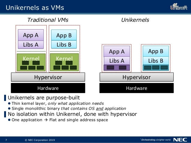 8 © NEC Corporation 2019 Unikernels as VMs ▌Unikernels are purpose-built  Thin kernel layer, only what application needs ...