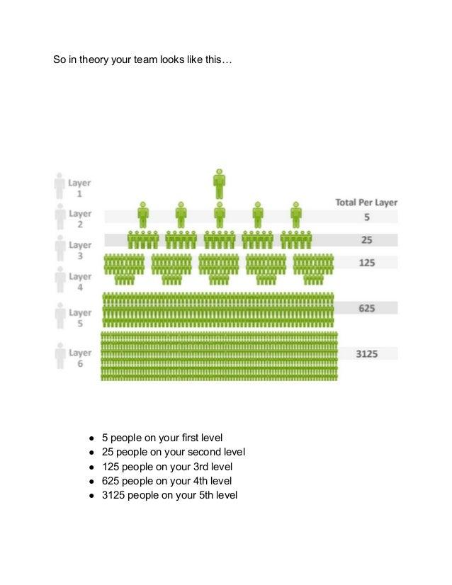 Best Way To Build A Binary Mlm