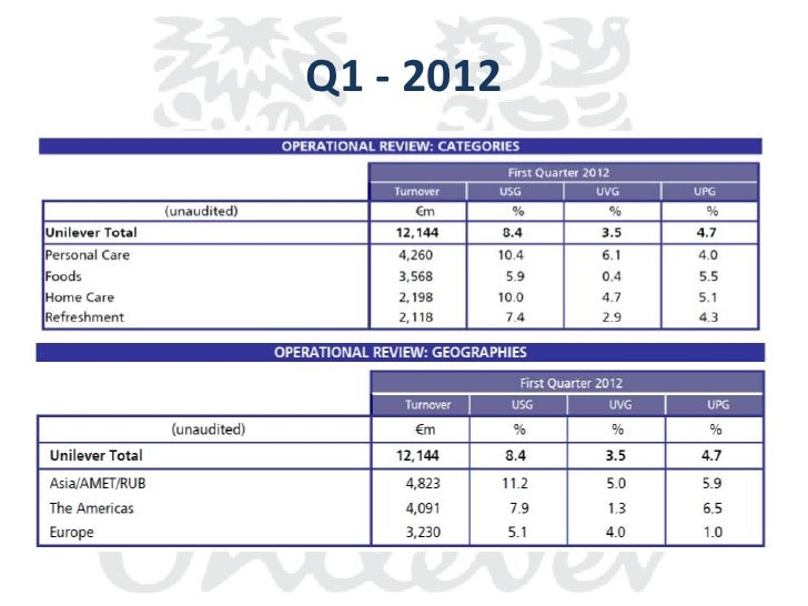 Market and functions evaluation of Unilever