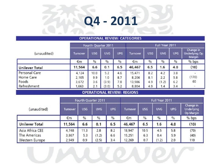 unilever financial analysis Unilever financial ratio analysis profitability ratios chapter 2: financial analysis kanyawee chakreyavanich 1348153 'bringing vitality to life' contents.