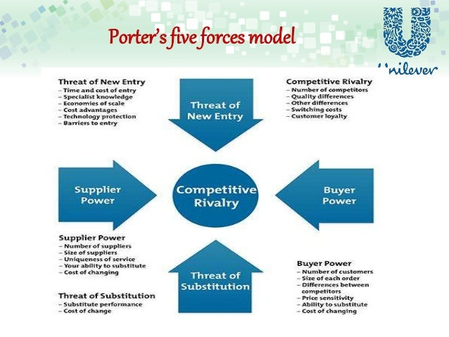 porter five forces hindustan unilever limited Workplace excellence at hindustan unilever limited  the best part of working at hul is working with its world  it is also building teams that join forces to.