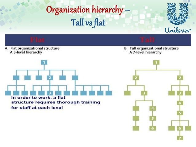 how culture is transmitted to employees in unilever Get an answer for 'transmission of organizational culture3 how is culture transmitted throughout the organization' and find homework help for other organizational culture questions at.