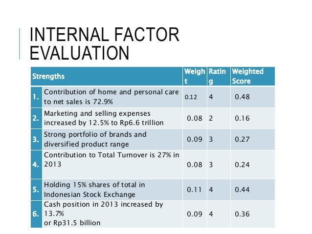 Kraft foods external factor evaluation